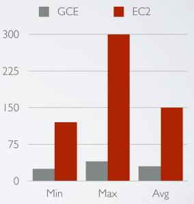 GCE vs. EC2: Boot times chart