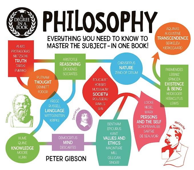 Đối tượng của triết học - Cập nhật năm học 2020-2021