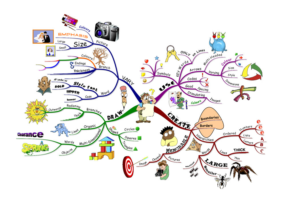 http://blog.iqmatrix.com/wp-content/gallery/how-to-mind-map/imindmap-example.jpg
