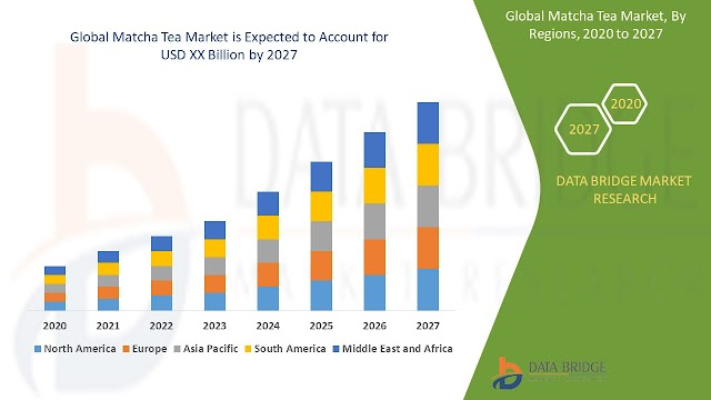 Matcha tea market is estimated to grow with a growth rate of 6.50% in the forecast period of 2020 to 2027