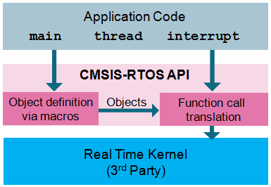 API_Structure.png