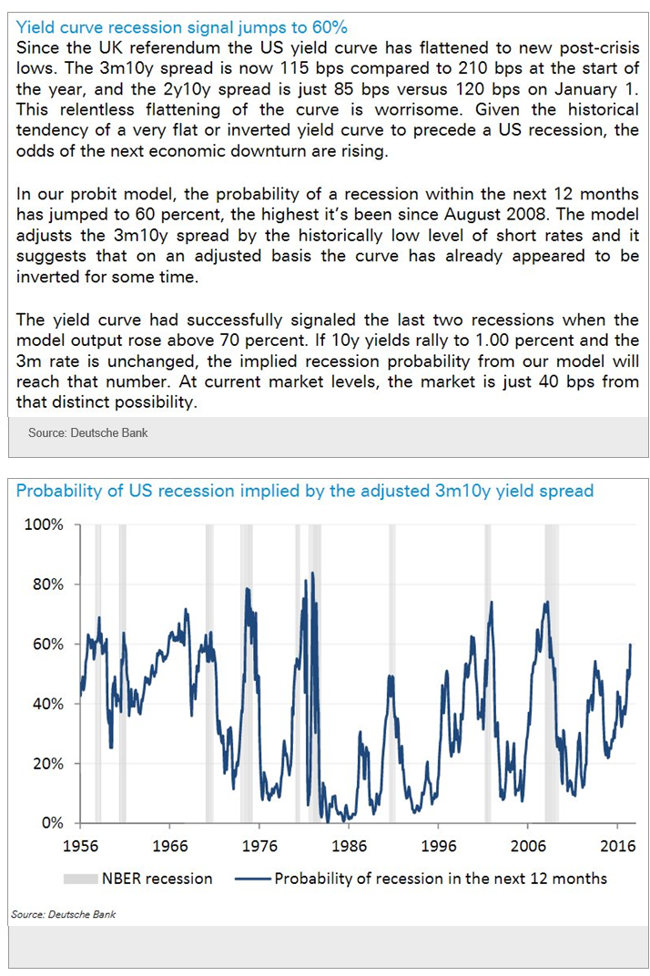 UK recession signal