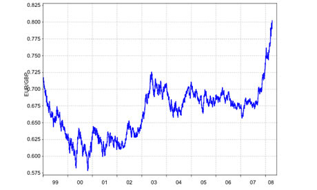 Predictions For Pound Sterling To Euro