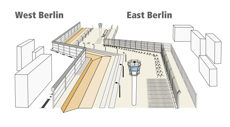 File:Structure of Berlin Wall.svg