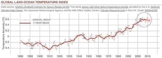 Aquecimento global pode ser mais suave do que se temia