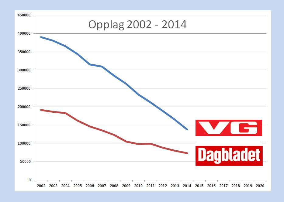 Graf som viser det fallende opplaget til Dagbladet og VG