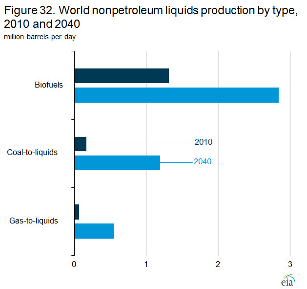 Figure 32. World nonpetroleum liquids production by type, 2010 and 2040