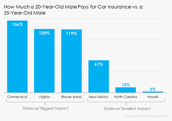 5 Things That Increase The Cost Of Car Insurance By As ...