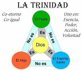 Resultado de imagen de ¿Qué enseña la Biblia acerca de la Trinidad?