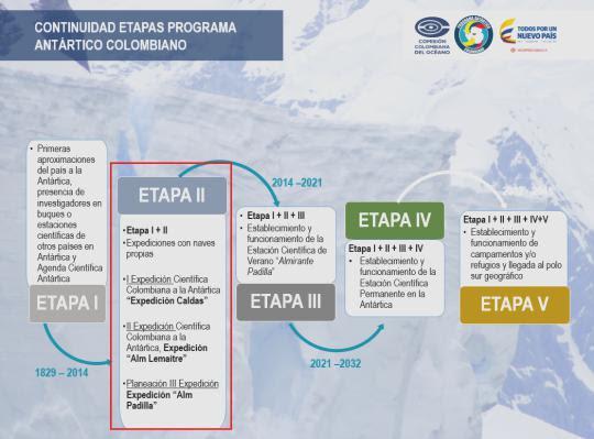 Figura 1. Etapas Programa Antártico Colombiano - PAC