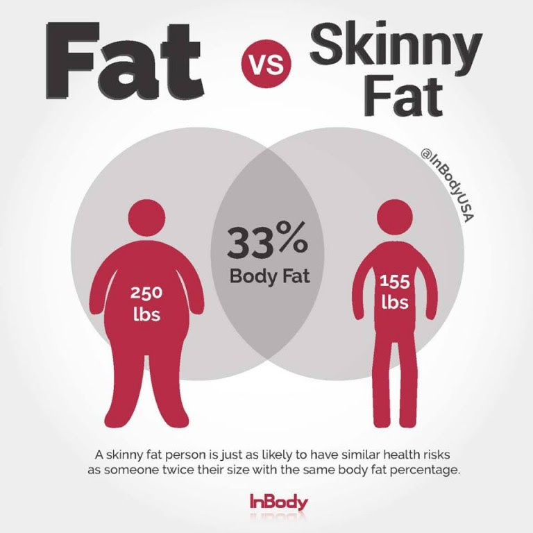 body fat percentage not weight loss