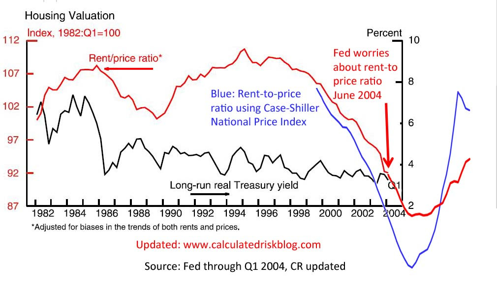 Updated: Fed Rent-to-House Prices Graph
