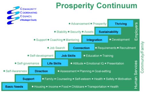 prosperity-continuum_sustainable2_reduced