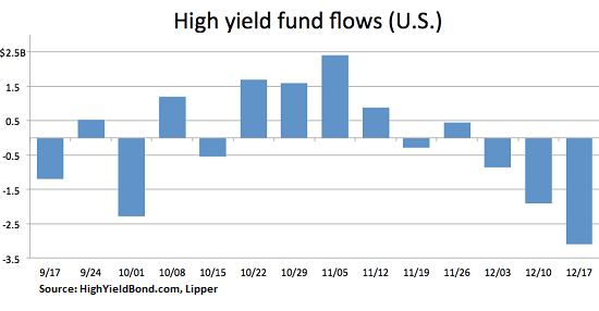 US-high-yield-fund-flows-2014-12-19