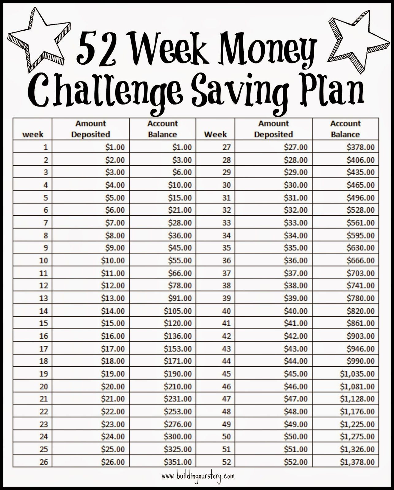 1000+ ideas about 52 Week Money Challenge on Pinterest | Savings ...
