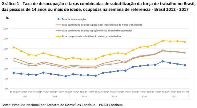 O Brasil desperdiça a riqueza de 26,4 milhões de trabalhadores