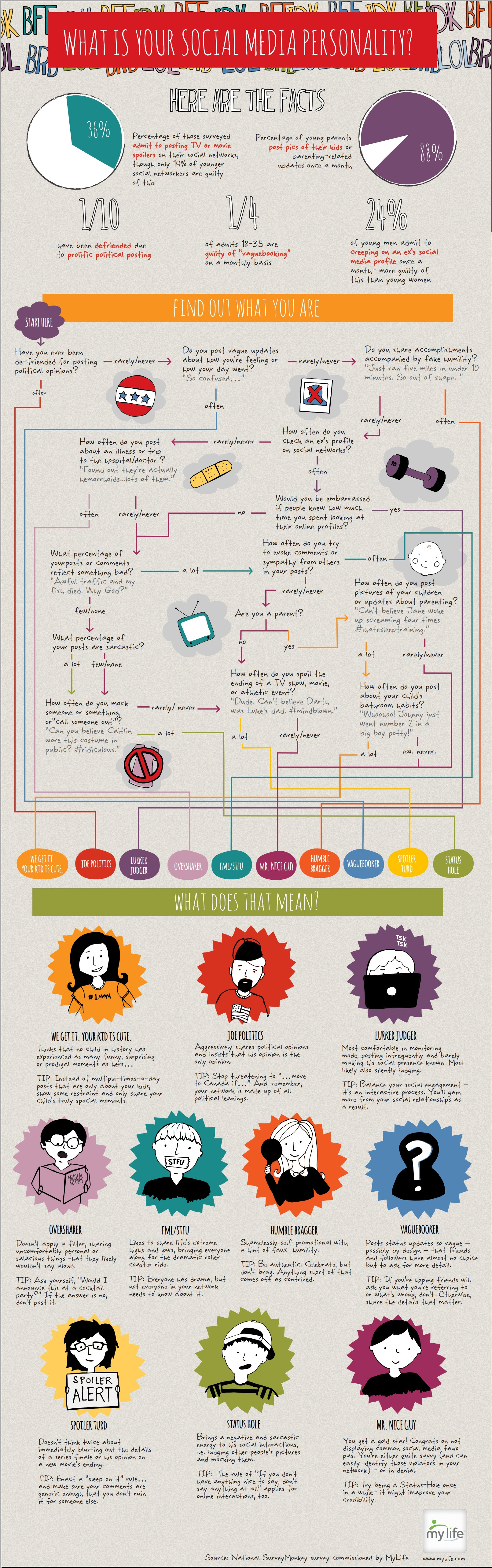 what is your social media personality: infographic