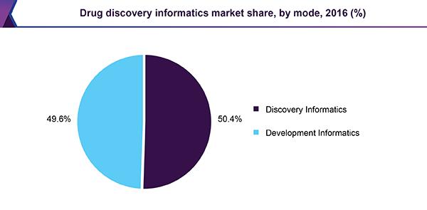 U.S.Drug Discovery Informatics Market