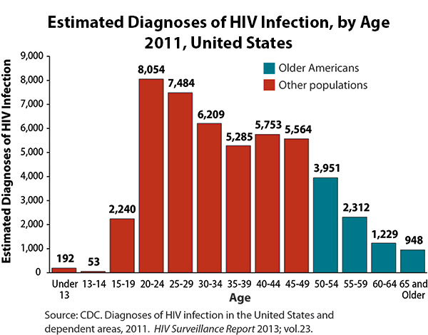 This chart shows the age distribution of diagnoses of HIV infection in the United States in 2011. There were 192 diagnoses of HIV among persons under the age of 13; 53 among those aged 13-14; 2,240 among those aged 15-19; 8,054 among those aged 20-24; 7,484 among those aged 25-29; 6,209 among those aged 30-34; 5,285 among those aged 35-39; 5,753 among those aged 40-44; 5,564 among those aged 45-49; 3,951 among those aged 50-54; 2,312 among those aged 55-59; 1,229 among those aged 60-64; and 948 among those aged 65 and over.