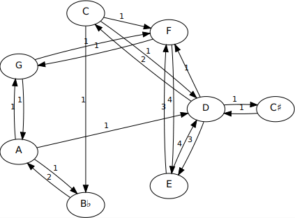 Representation as graph of pitch transitions