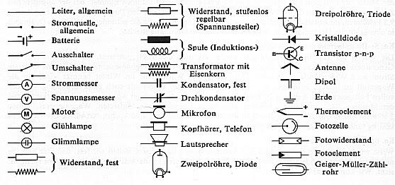 Ausgezeichnet Elektrische Symboltabelle Fotos - Die Besten ...