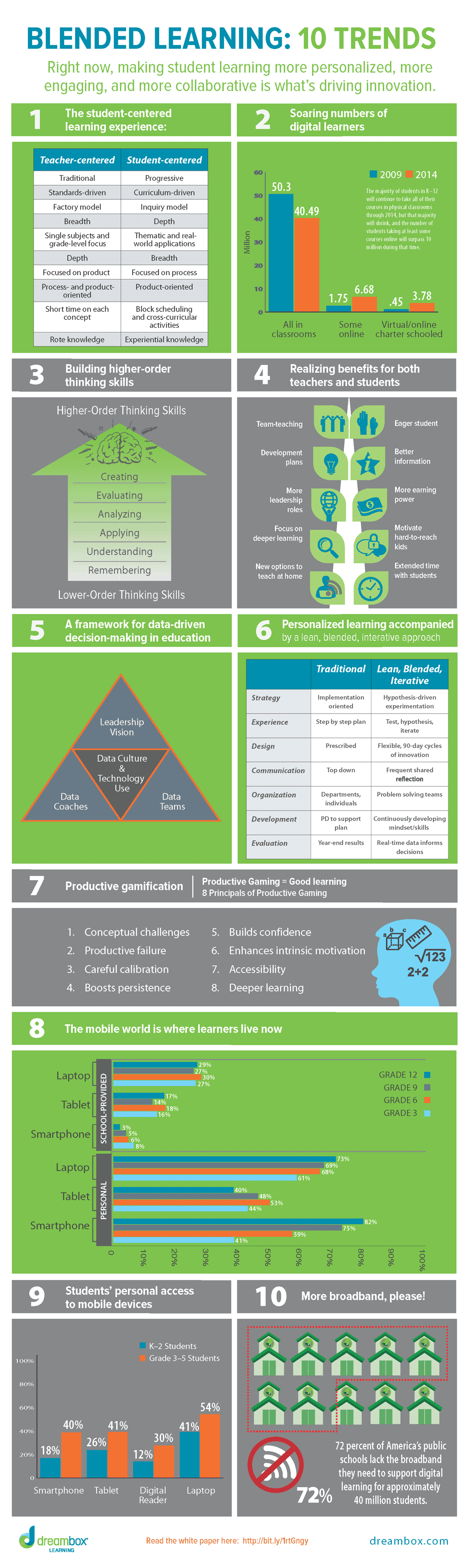 10-blended-learning-trends_full