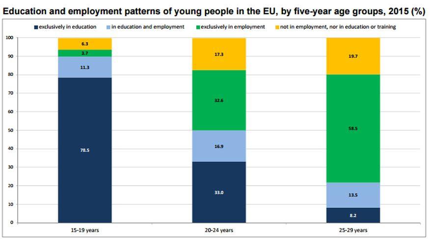 ΕE- Ανεργία - Σπουδές - πίνακας