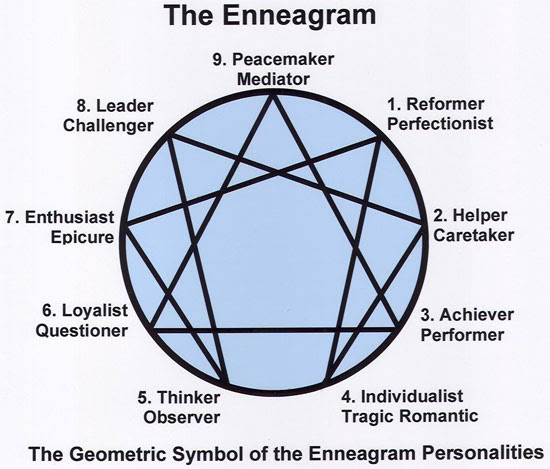 The Enneagram | Tacky Harper's Cryptic Clues