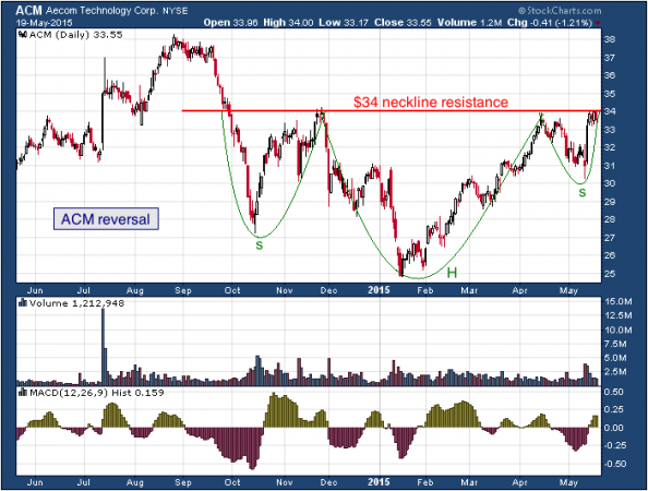 1-year chart of Aecom (NYSE: ACM)