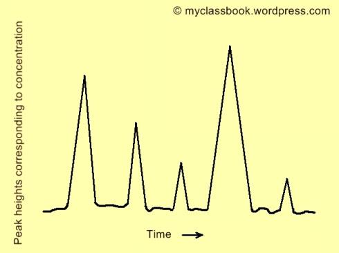 strip chart gas chromatograph