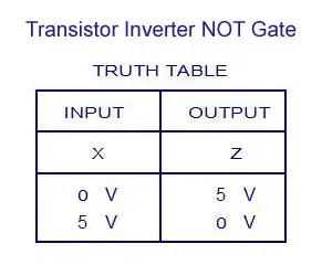 Transistor Inverter NOT Gate - Truth Table