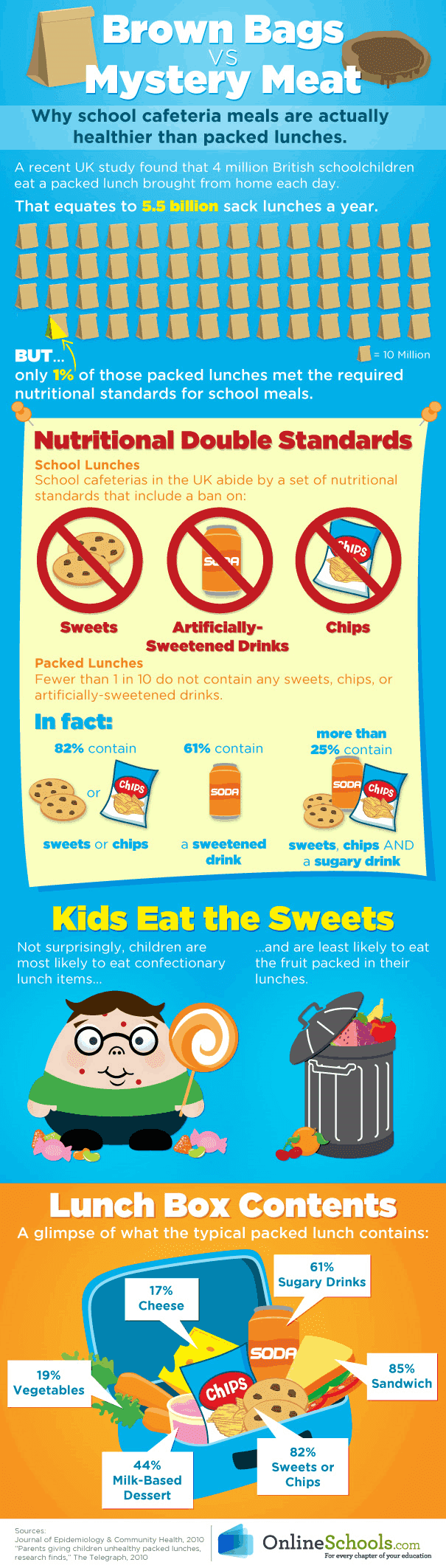 Is your kid's school lunch healthy?