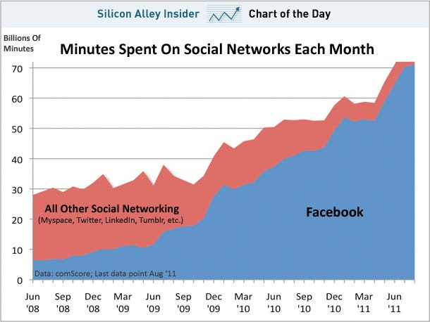 chart of  the day, minutes spent on social networks, september 2011