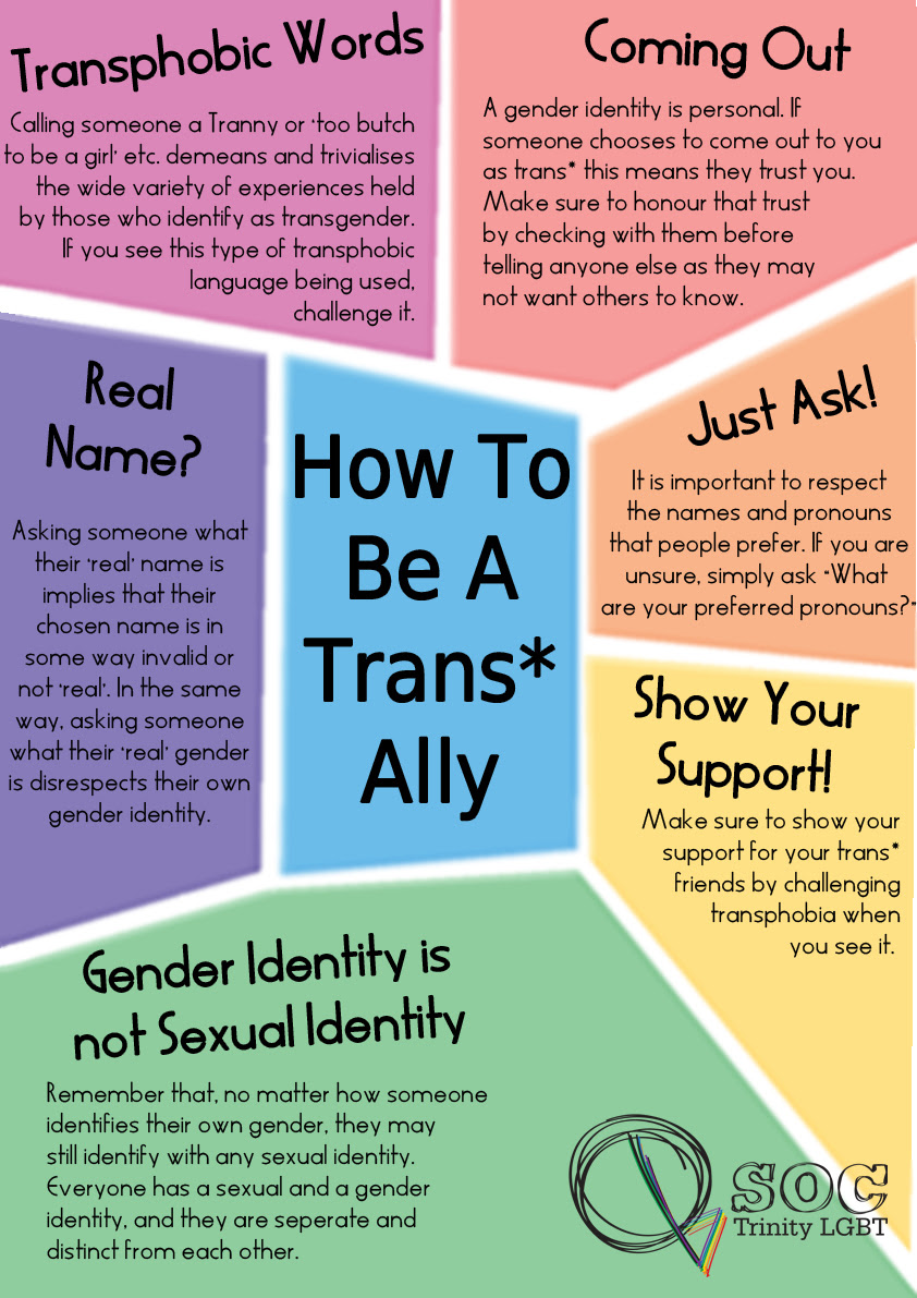 Quotes About Gender Identity 45 Quotes