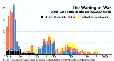 Decreasing battle deaths over time.  Image source: Wall Street Journal