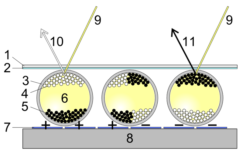 ملف:Electronic paper (Side view of Electrophoretic display).PNG