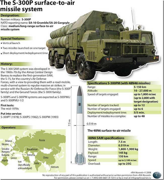 http://defense-update.com/wp-content/uploads/2013/05/s300_rian.jpg