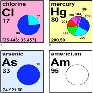 Imagem de um recorte da tabela periódica dos elementos químicos.