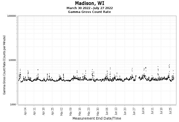 Madison, WI - Gamma Gross Count Rate