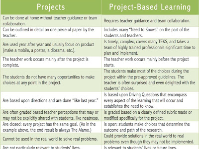 A Must Have Rubric for Effective  Implementation of PBL in Your School