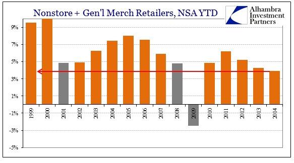 ABOOK Nov 2014 Retail Sales YTD Genl Nonstore