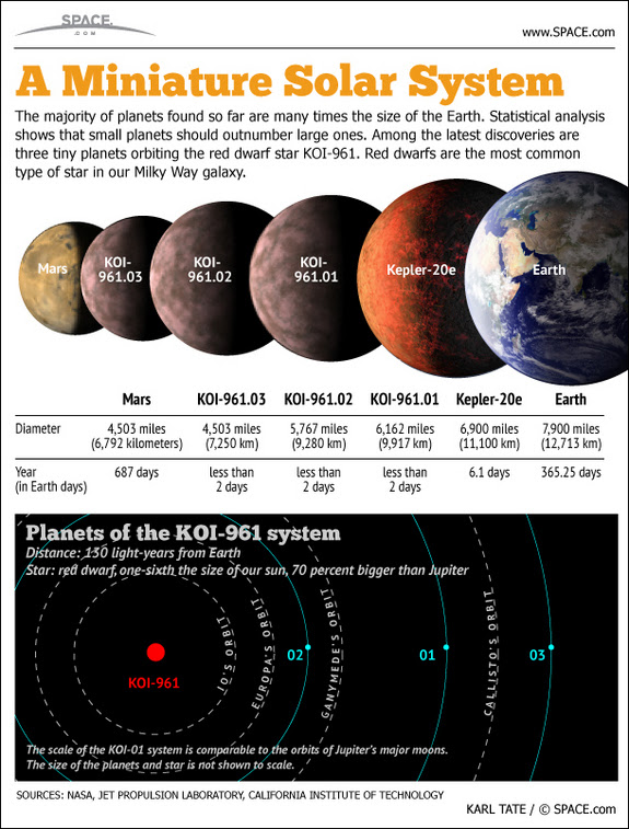 Find out about the smallest alien planets yet discovered, in this SPACE.com infographic.