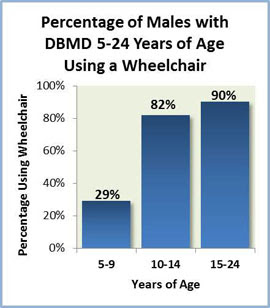 Chart showing percentage of males with DMDB 5 to 24 years of age using a wheelchair