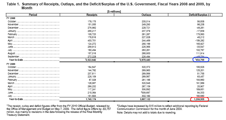 treasury-taxes-and-spending