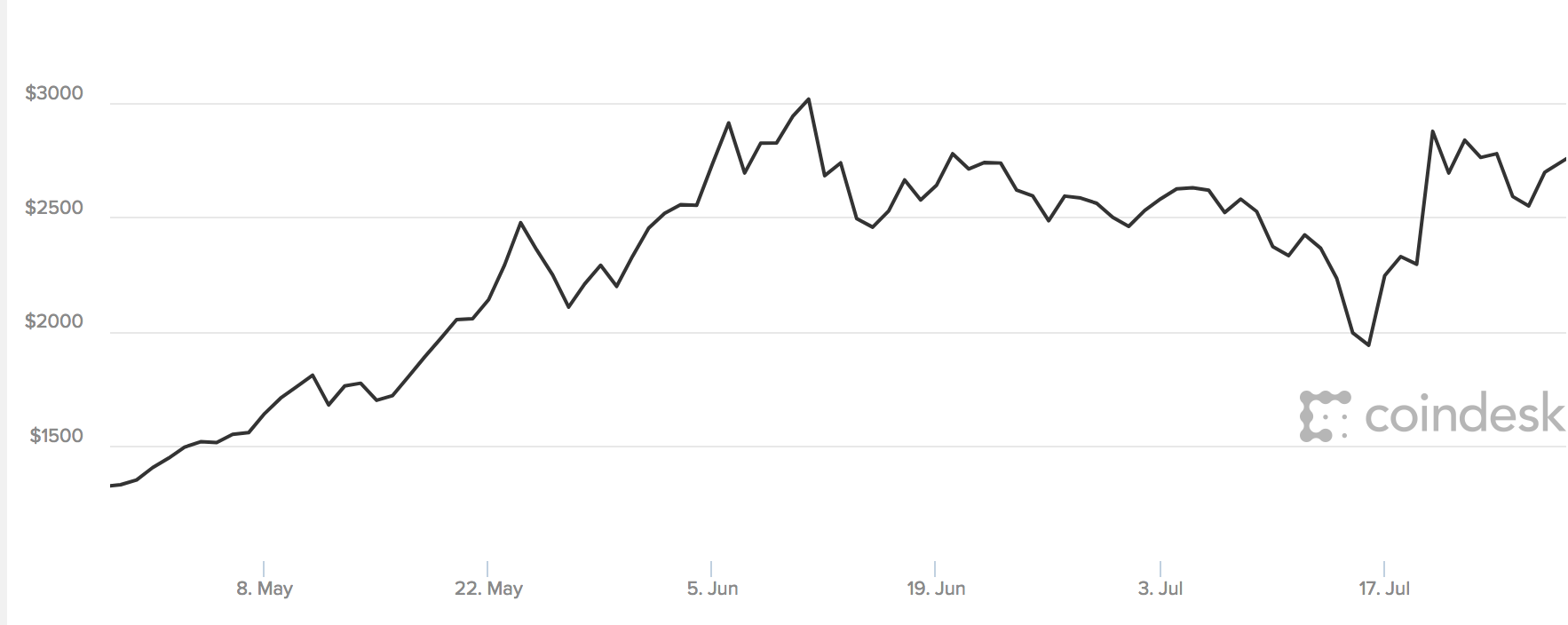 bitcoin price drop news today