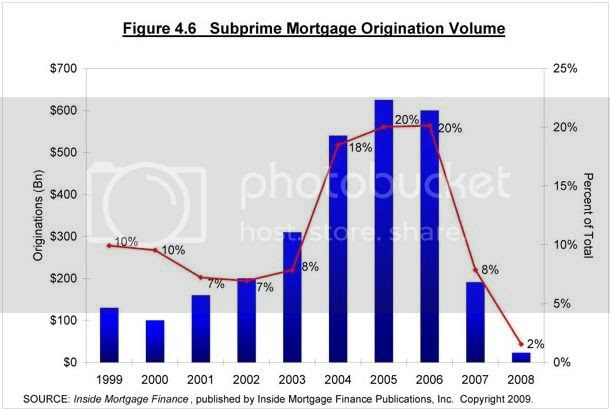 subprime originations