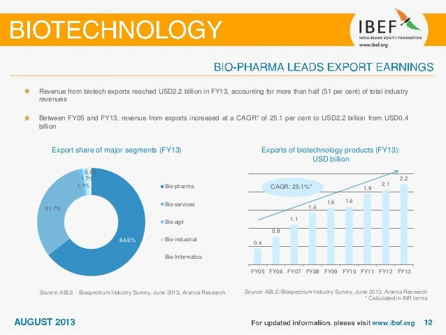 india biotechnology sector report august-2013