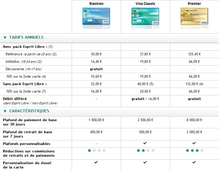 plafond carte visa bnp Credit bank personnel: Tarif carte visa