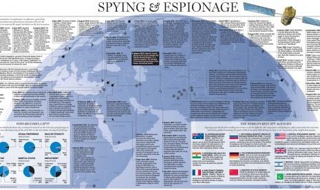 Negara-negara dengan kemampuan spionase terkemuka (ilustrasi)