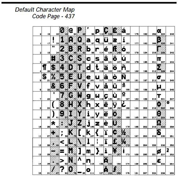 9 Degrees Symbol Ascii Code Code Ascii Degrees Symbol